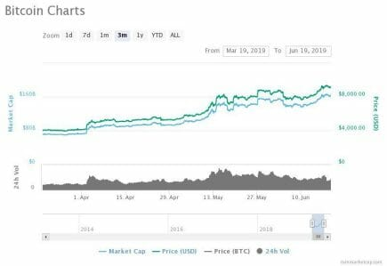 Bitcoin is up well over 100 percent in the past two months