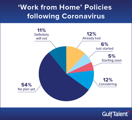 https://www.gulftalent.com/images1/articles/cov-impact-2020-policies.png