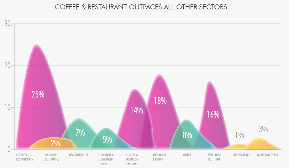 Top 10 sectors in the retail business - Courtesy of CBRE