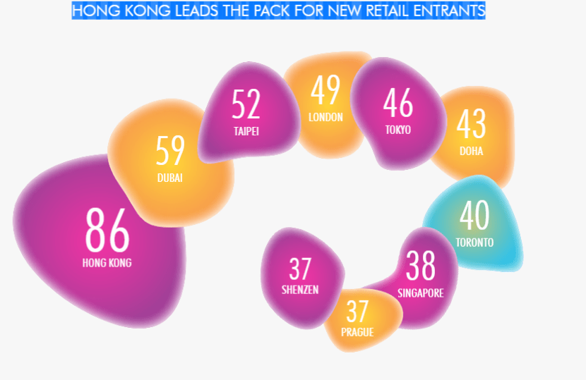 Top 10 cities with the highest retail entrants - Courtesy of CBRE