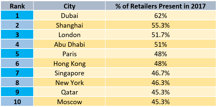 Top 10 cities with the highest retail % - Courtesy of CBRE