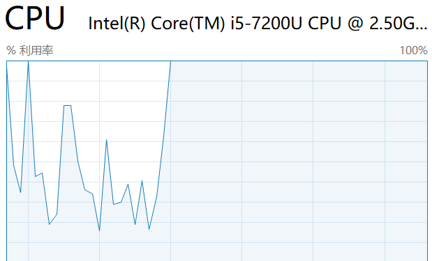 Figure 11. CPU usage spikes due to Mp3 Songs Download extension